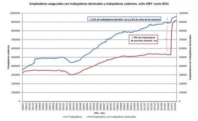 Récord histórico de cobertura en el sistema de riesgos del trabajo