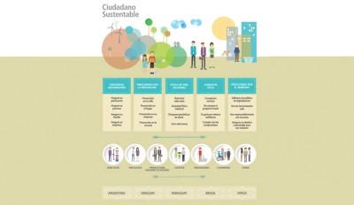 """El Grupo Sancor Seguros promueve la búsqueda de un """"Ciudadano Sustentable"""""""