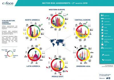 Los riesgos sectoriales siguen aumentando en los mercados emergentes